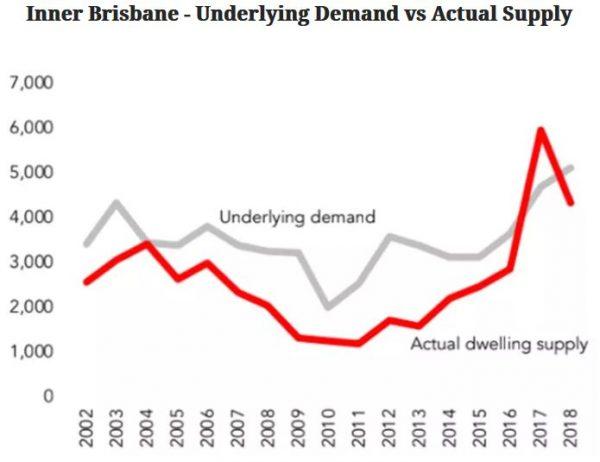 investors optimistic Brisbane 1